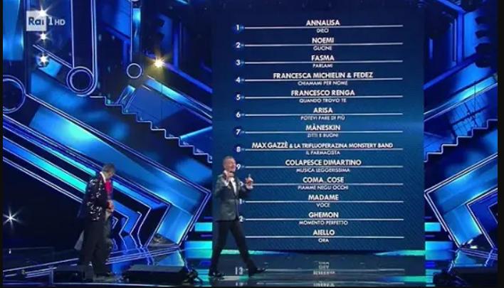 Sanremo, la cronaca con voti della prima serata