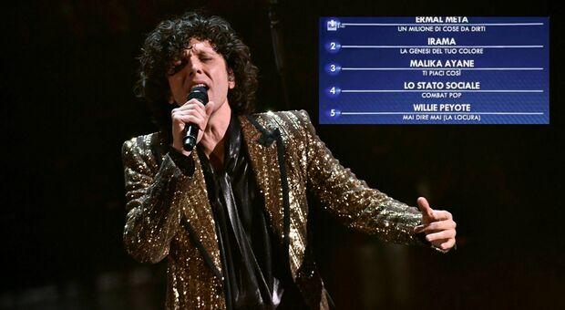 Sanremo, ascolti così così ma su You Tube c'è chi già ha un milione di visualizzazioni